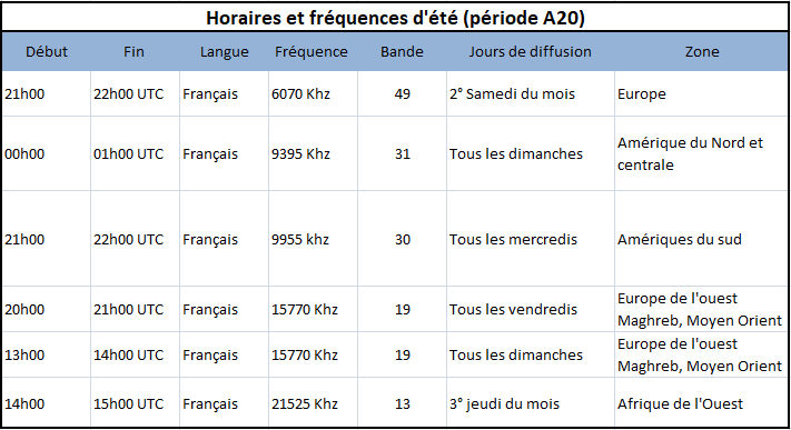 grille A20 2020 horaires et frequences Radio For Peace International